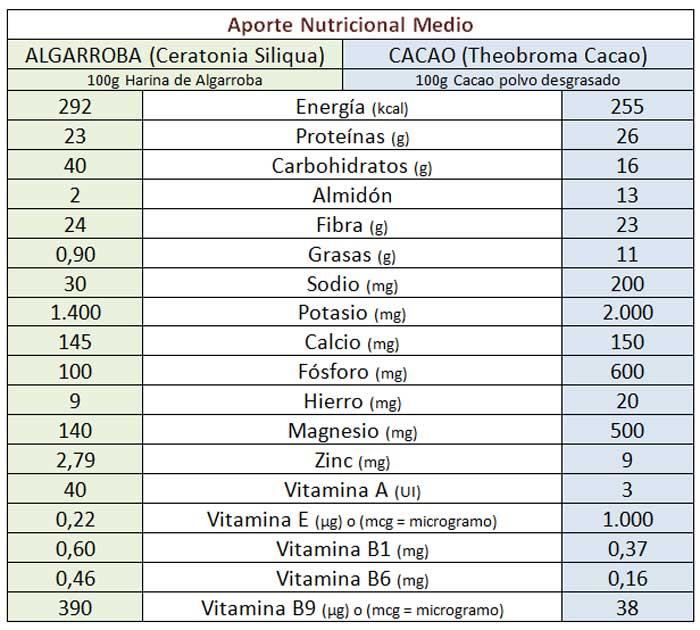 Comparación Valores Nutricionales de la Algarroba y el Cacao