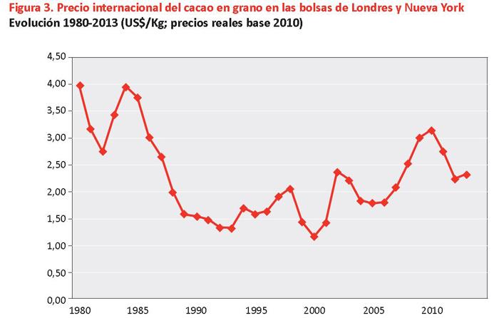 Evolución de los precios del grano de cacao