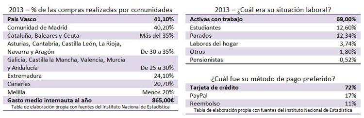 Datos sobre el comercio electrónico en España en el año 2013