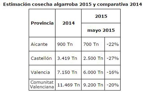 Comparación Cosechas Algarrobas 2014 y 2015
