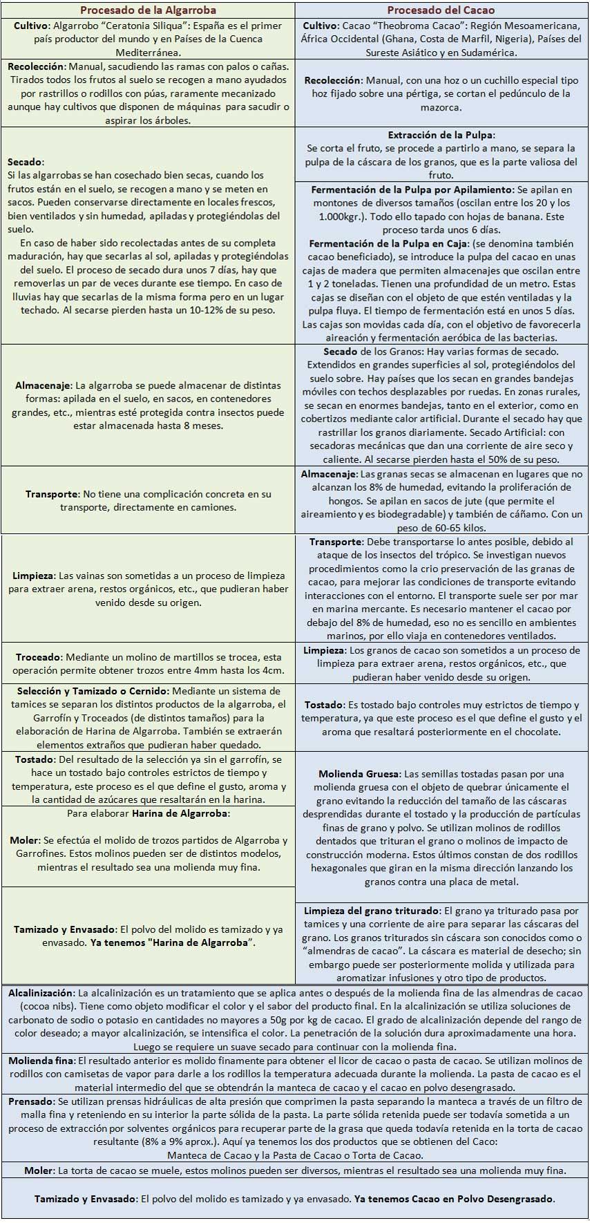 Comparación de los Procesos de Elaboración de la Algarroba y del Cacao